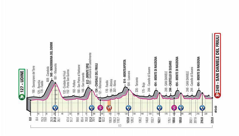 Giro d'Italia - Altimetria della tappa 16