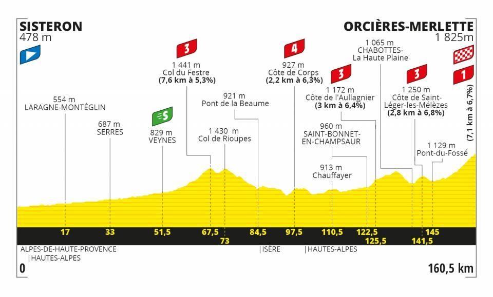 Tour de France 2020 - Altimetria Tappa 4