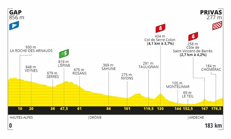 Tour de France 2020 - Altimetria Tappa 5