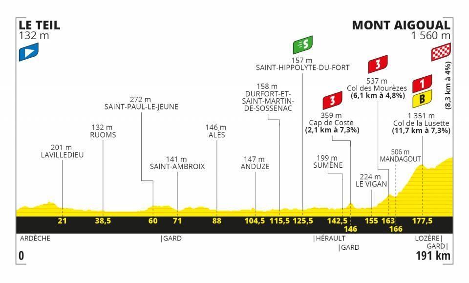 Tour de France 2020 - Altimetria Tappa 6