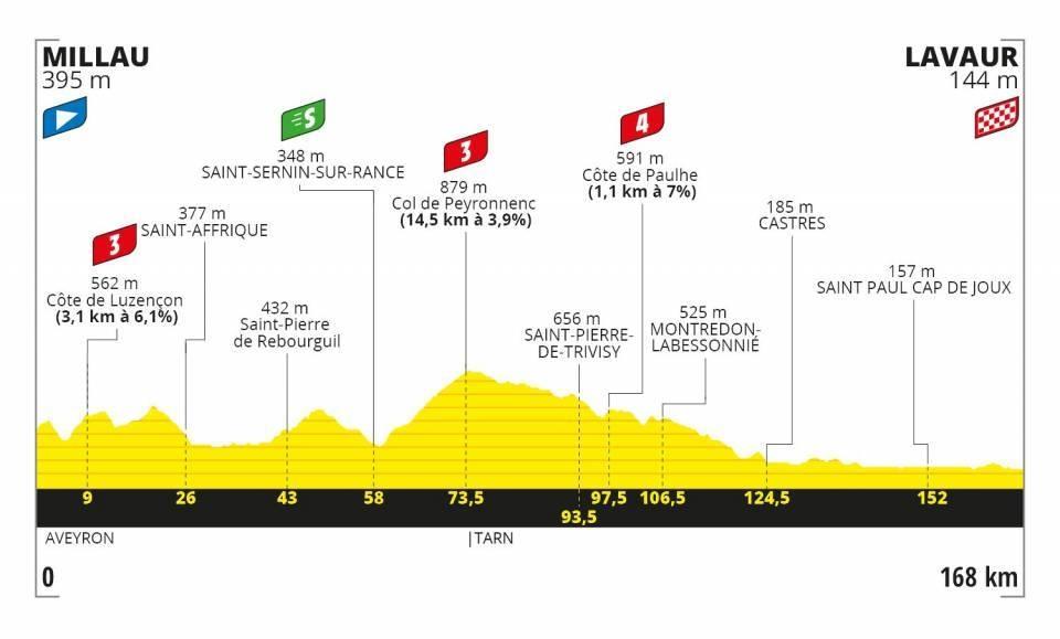 Tour de France 2020 - Altimetria Tappa 7