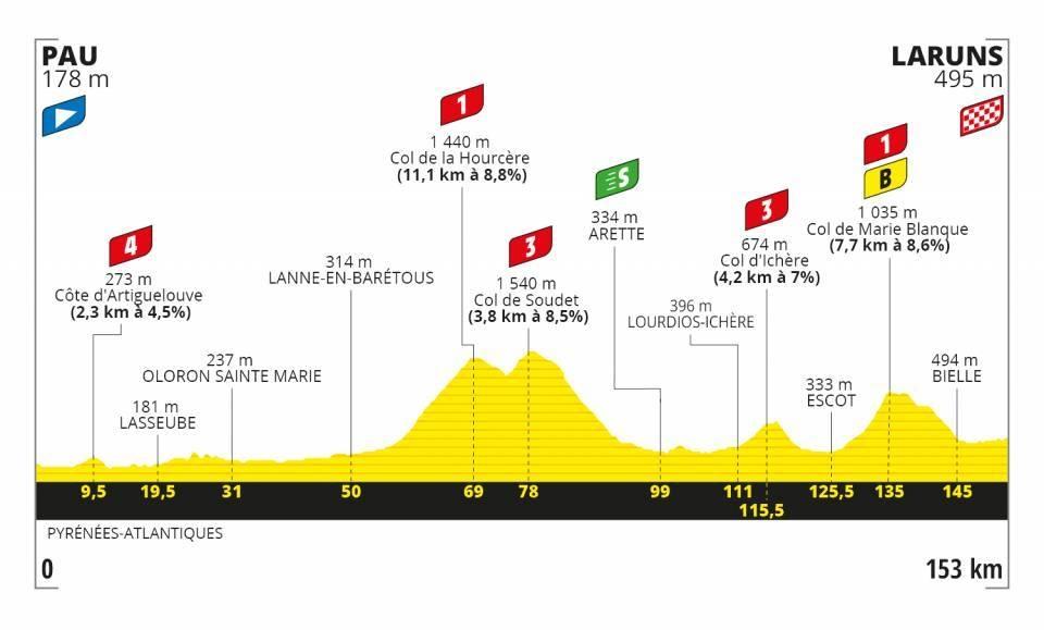 Tour de France 2020 - Altimetria Tappa 9