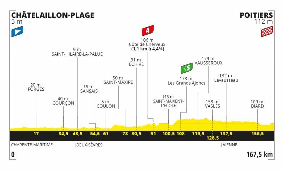 Tour de France 2020 - Altimetria Tappa 11