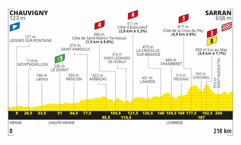 Tour de France 2020 - Altimetria Tappa 12