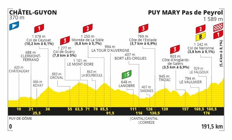 Tour de France 2020 - Altimetria Tappa 13