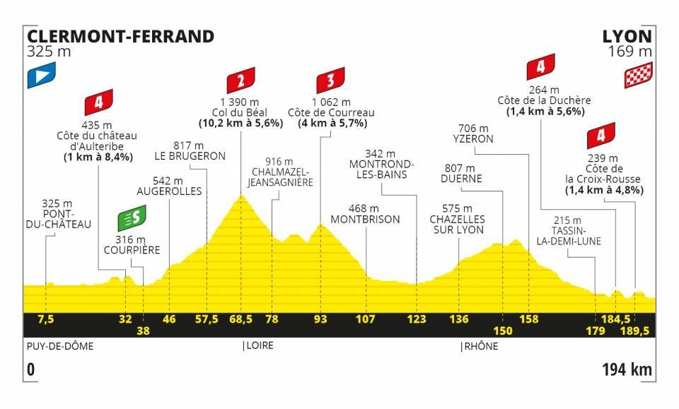 Tour de France 2020 - Altimetria Tappa 14