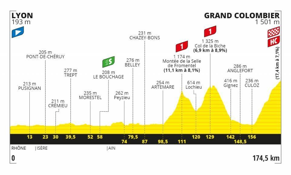 Tour de France 2020 - Altimetria Tappa 15