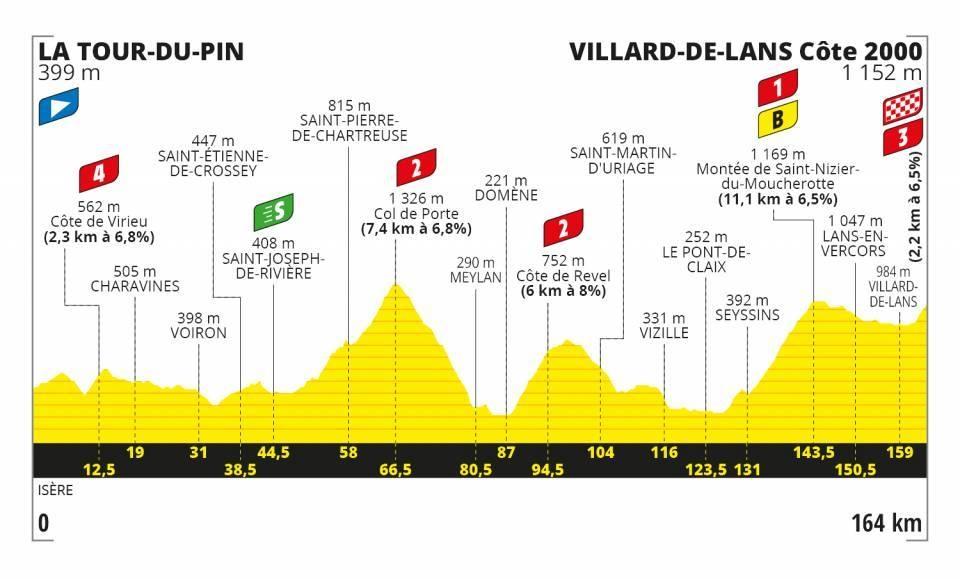 Tour de France 2020 - Altimetria Tappa 16