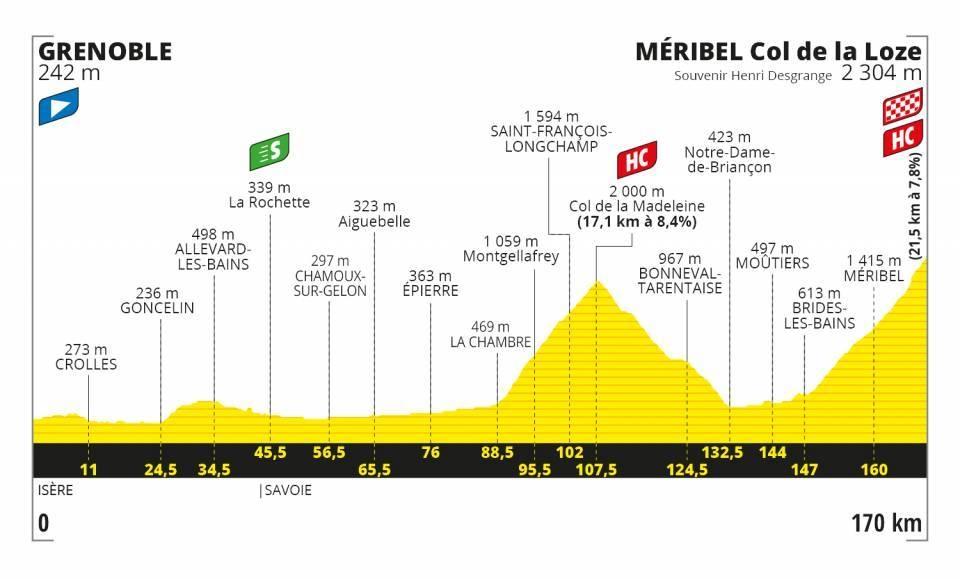 Tour de France 2020 - Altimetria Tappa 17