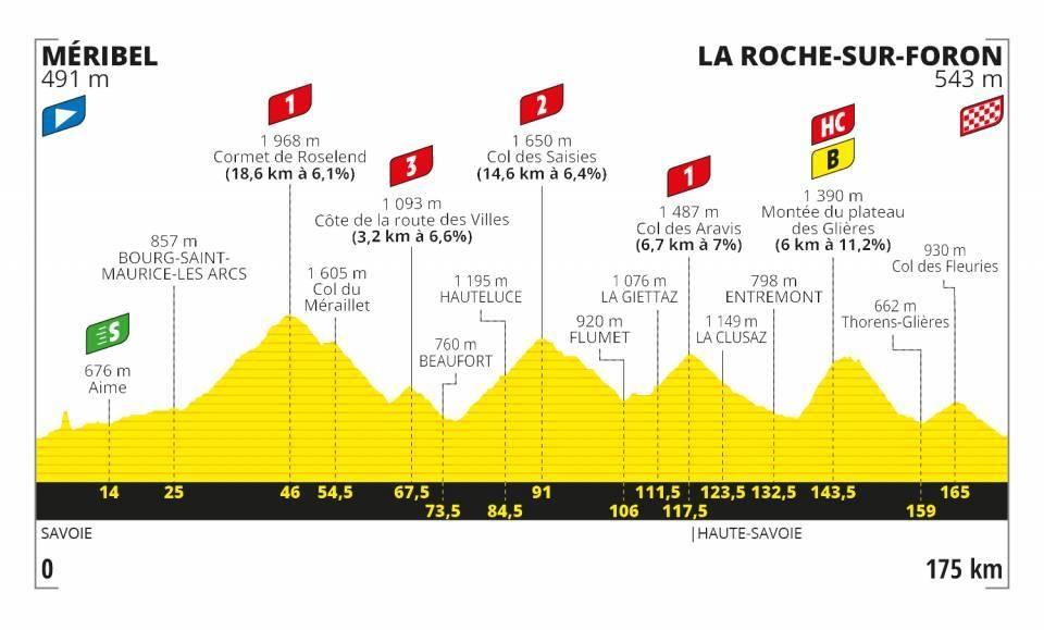 Tour de France 2020 - Altimetria Tappa 18