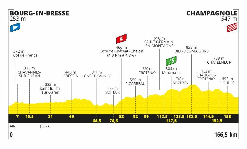 Tour de France 2020 - Altimetria Tappa 19