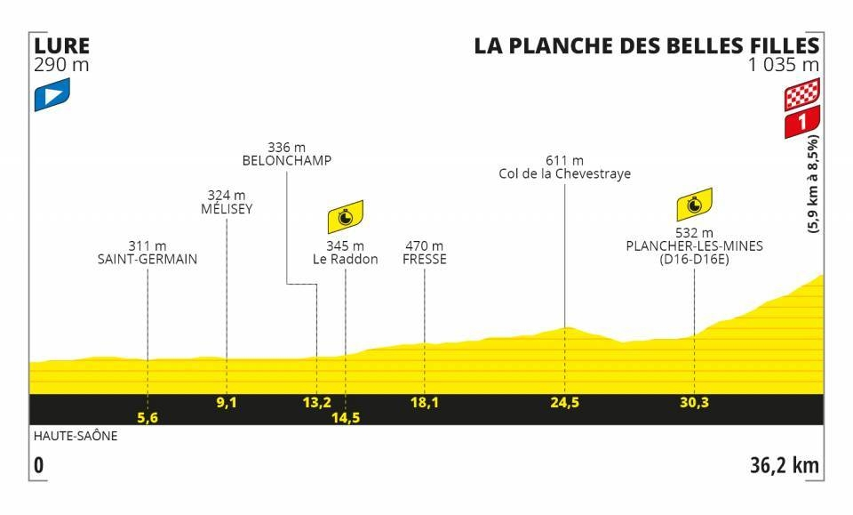 Tour de France 2020 - Altimetria Tappa 20