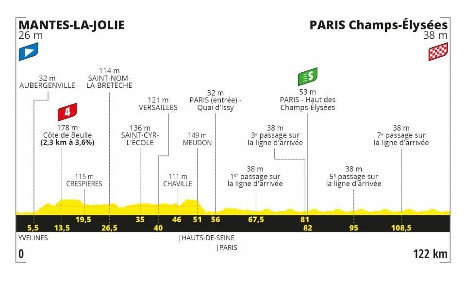 Tour de France 2020 - Altimetria Tappa 21