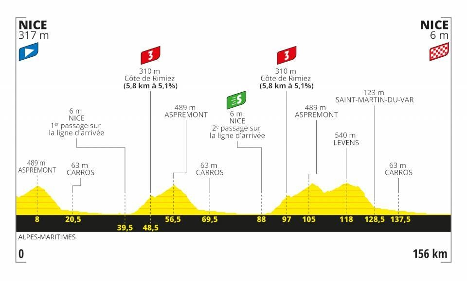 Tour de France 2020 - Altimetria Tappa 1