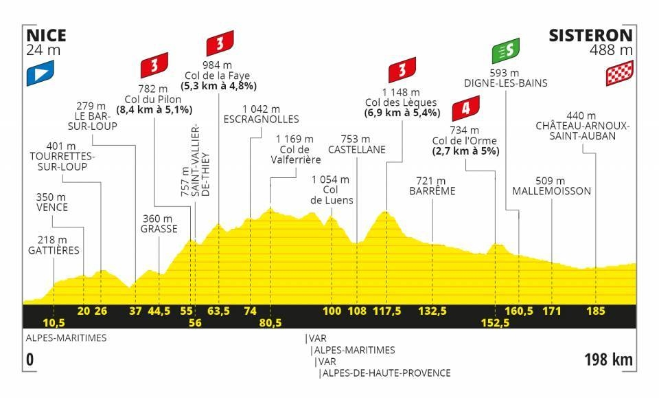 Tour de France 2020 - Altimetria Tappa 3